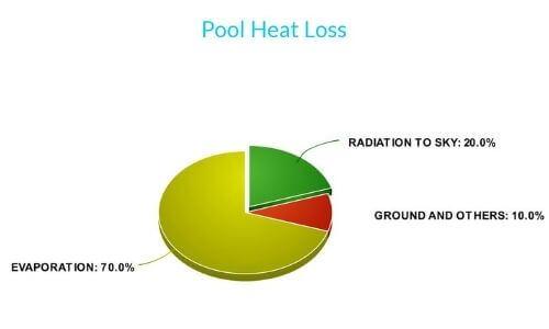 Pool Heat Loss Characteristics