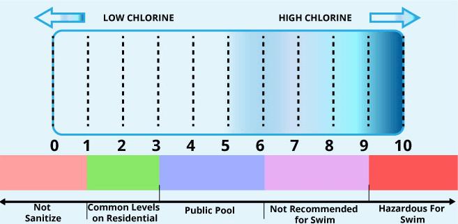 safe chlorine level